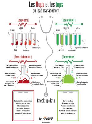 Infographie : les tops et les flops du lead management : pour une approche orientée clients ©Le Phare